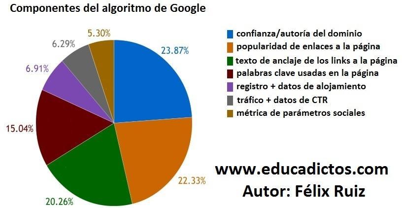 factores influencia algoritmo-de-google