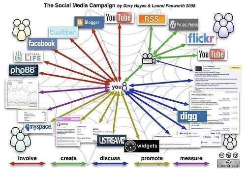 marketing-viral-esquema