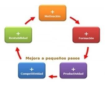 diagrama de la mejora en pequeños pasos que implica el método kaizen