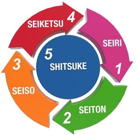 diagrama de las 5 s que usa el método kaizen de mejora continua de calidad