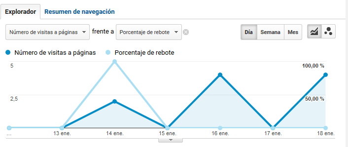 posicionamiento analytics