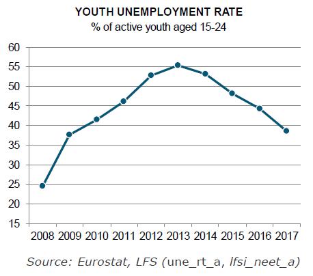 El numero de jóvenes desempleados desciende gracias a Garantía Juvenil