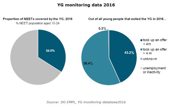En España la tercera parte de los jóvenes NEET están inscritos en Garantía Juvenil