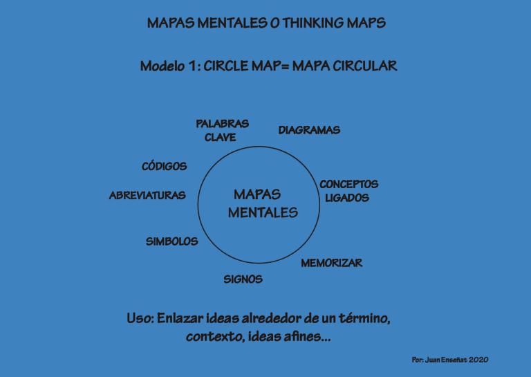 mapas mentales mapa circular