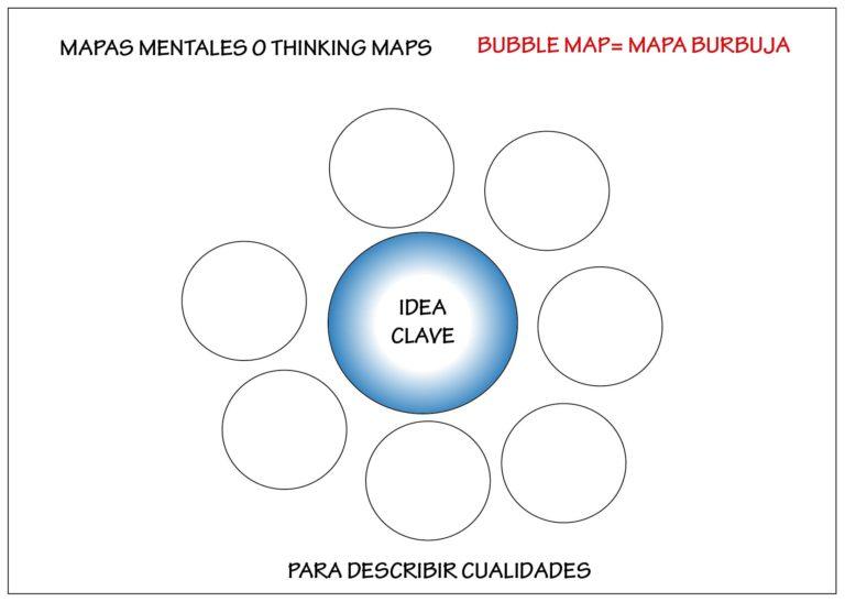 mapa burbuja