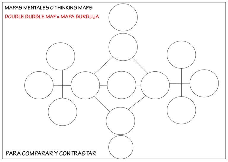 ejemplo de mapa mental: mapa doble burbuja
