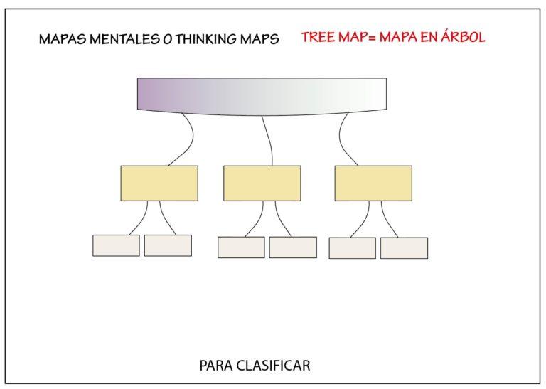 ejemplo de mapas mentales: mapa en arbol