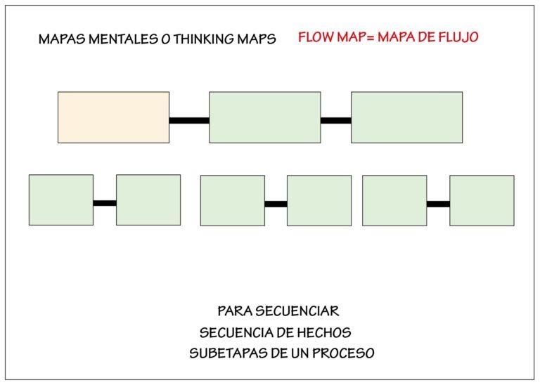 flow map: mapa mental de flujo