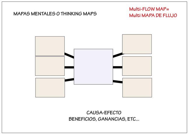 ejemplo de mapa mental: mapa circular