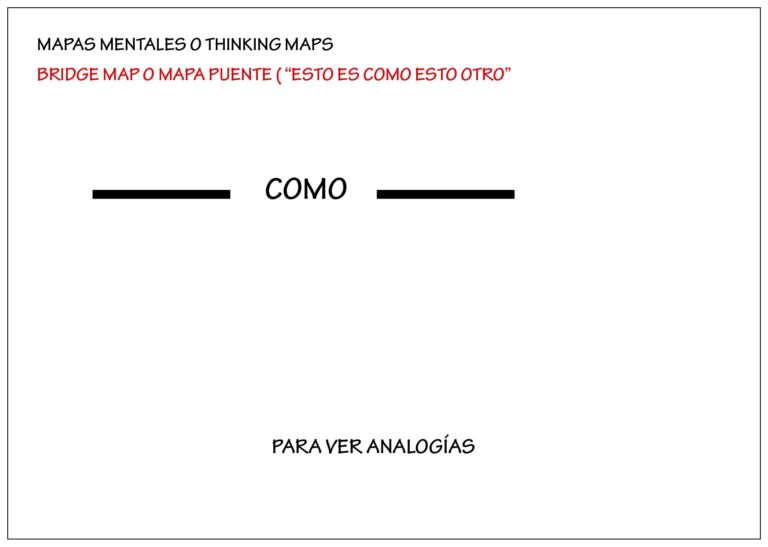 ejemplo de mapas mentales: mapa puente