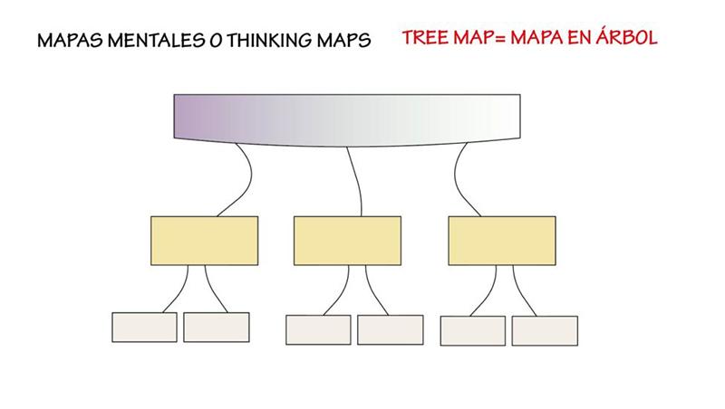 tipos de mapas mentales