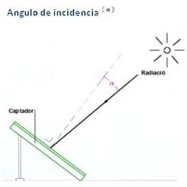 inclinacion paneles solares hora solar pico