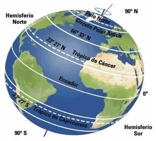 latitudes hora solar pico