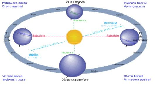 posicion sol hora solar pico